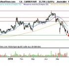 Le pari sur Carrefour