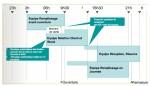 Nouveau modèle opérationnel Carrefour. Planning de travail Carrefour.