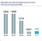 Action Carrefour : le marché boursier défie la DG sur Dia… et Lars Olofsson