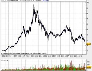 Carrefour histoire du cours de bourse