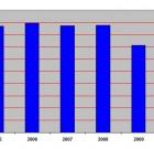Carrefour hypermarché : les salaires contrastent avec l'effectif en baisse de 12% en 2 ans