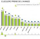 Référenseigne Expert 2011 : les parts de marché selon Kantar Worldpanel