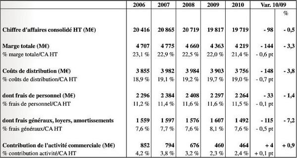 Carrefour résultat des hypermarchés SAS