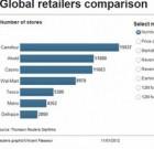 Carrefour : consensus mou des analystes avant les résultats annuels 2011