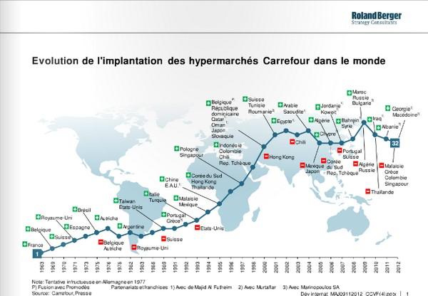 carrefour hypermarché implantation monde