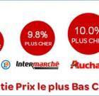 Carrefour « moins cher que chez gningngi Leclerc, gningngi Auchan… gningngi U…»