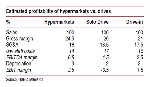 drive_profitabilite