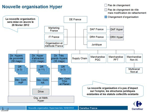 nouvelle organisation hypers 2012