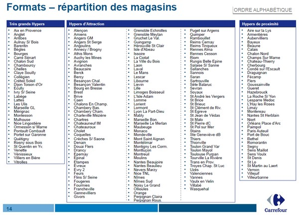 repartition magasin carrefour format