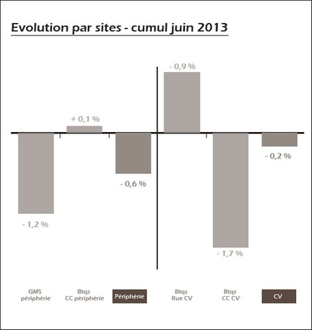 procos Evolution par sites - cumul juin 2013