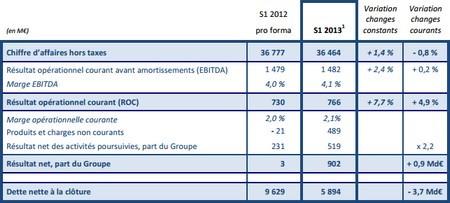 Carrefour-chiffres-cles-S1-2013