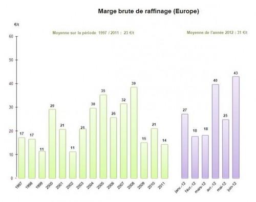 marge brute raffinage europe