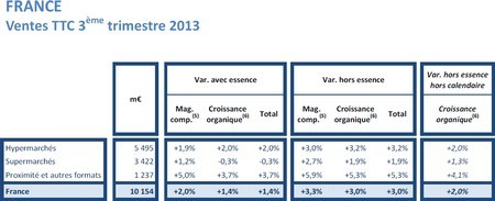 france vente ttc 3 trimestre 2013 carrefour