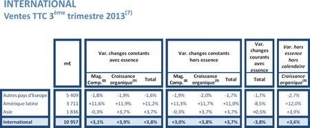 international vente ttc 3 trimestre 2013 carrefour
