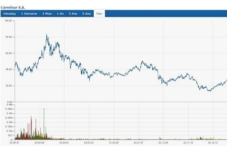 carrefour bourse depuis 1997