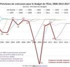 Entretien avec Olivier Berruyer et Jacques Sapir : enjeux économiques