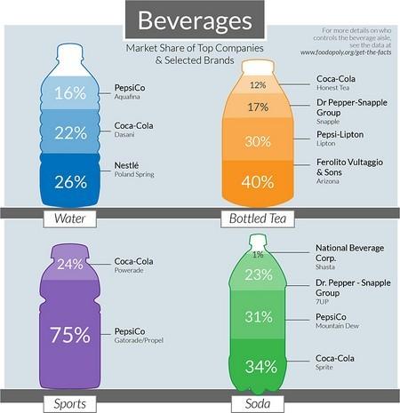 boisson part de marche nourriture
