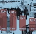 Carrefour en tête des parts de marché devant E.Leclerc