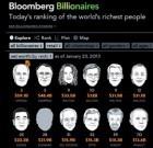 Bloomberg : classement mondial des fortunes de la distribution