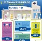 Carrefour : certifié ISO 50001 par l'AFNOR pour sa politique d'efficacité énergétique
