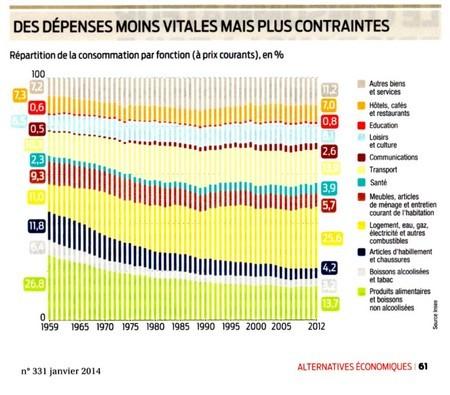 dépenses consommation contraintes