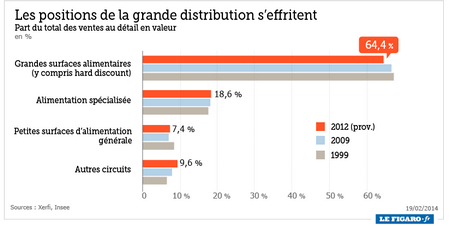 la grande distribution figaro