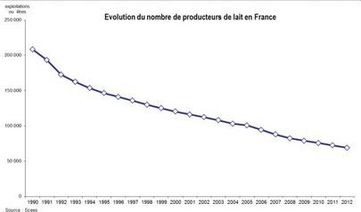 nombre producteurs lait france