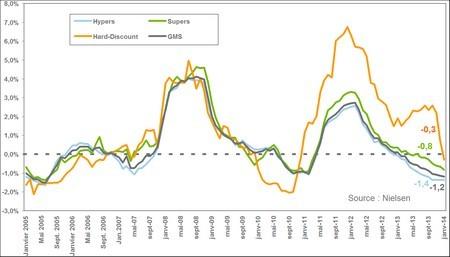 Observatoire des prix et des marges inflation
