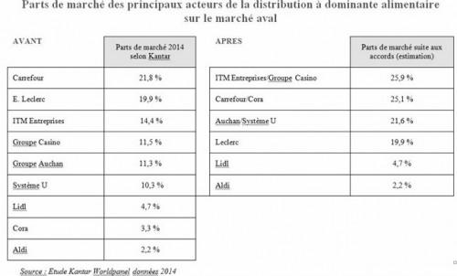 autorité concurrence part de marche distribution dominante alimentaireb