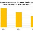 Selon la FCD, l'observatoire des prix et des marge démontre la faiblesse des marges nettes