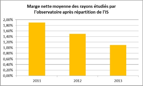 fcd marge nette distribution