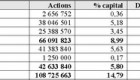 Groupe Arnault et Colony sous les 20% des droits de vote pour Carrefour