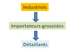 engagement industriels autorite concurrence