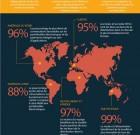 MasterCard révèle les résultats de la première étude internationale réalisée à partir des réseaux sociaux et dédiée à la distribution