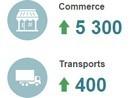 Seul le secteur du commerce reste créateur d'emploi actuellement en France