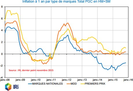 ania inflation par type de marques