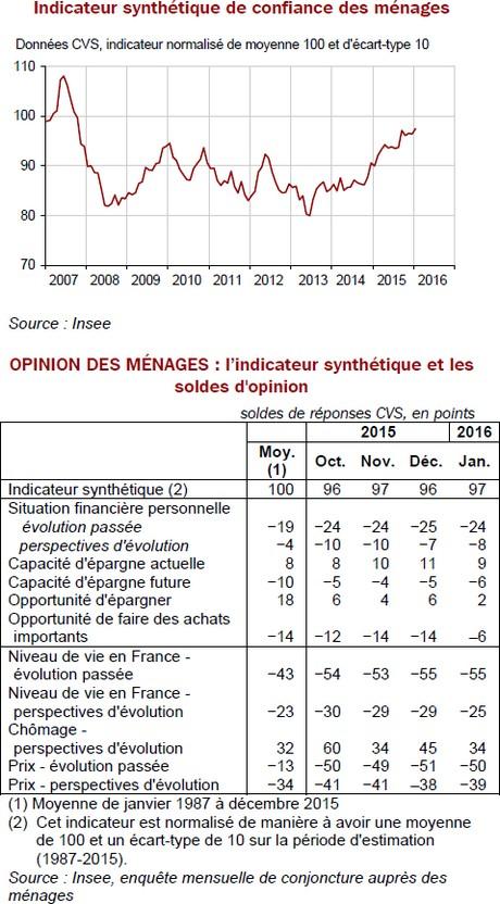 confiance des menages janvier 2016