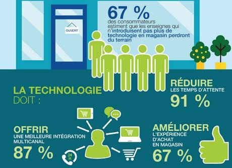 consommateur techologie