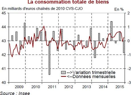 consommation totale des bien janvier 2016