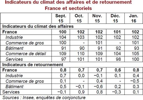 indicateur climat sectoriel janvier 2016