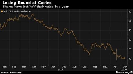 losing round at casino