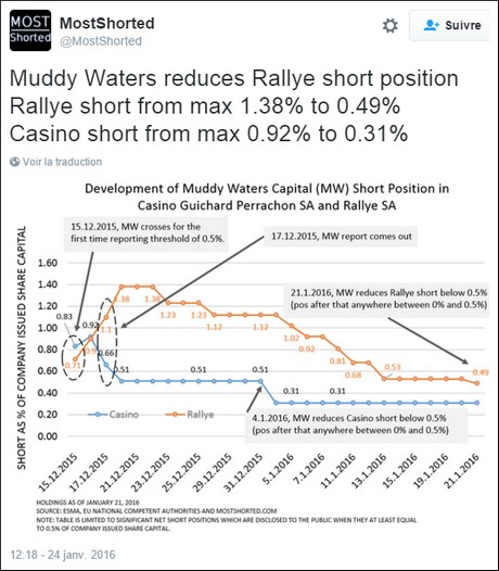 Muddy Waters Research mostshorted casino