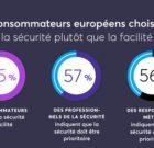 La confiance numérique des consommateurs malmenée